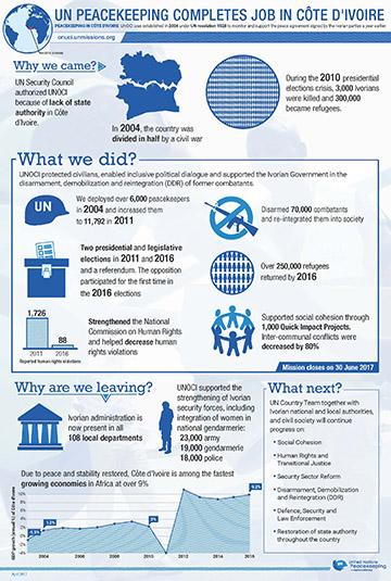 cote-d-ivoire-infographic-sm.jpg