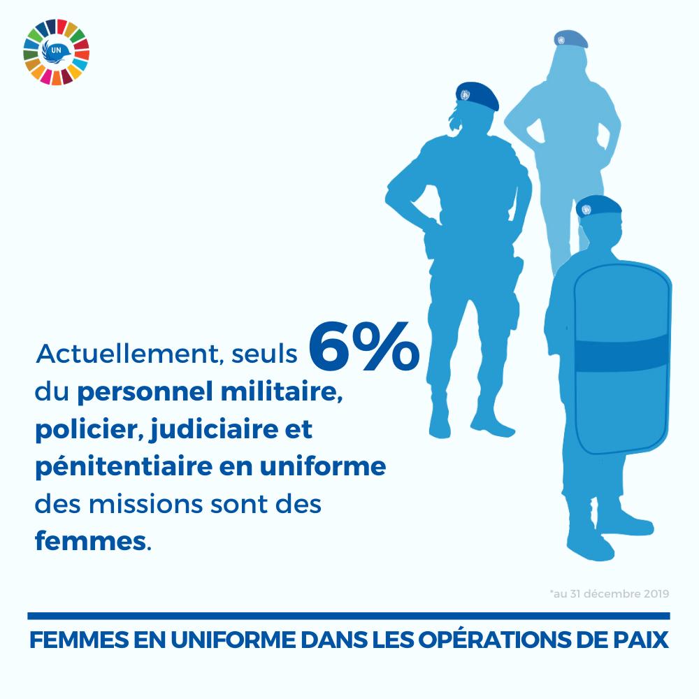Illustration de silhouettes de femmes en uniforme, avec texte : Actuellement, seuls 6% du personnel en uniforme des missions sont des femmes