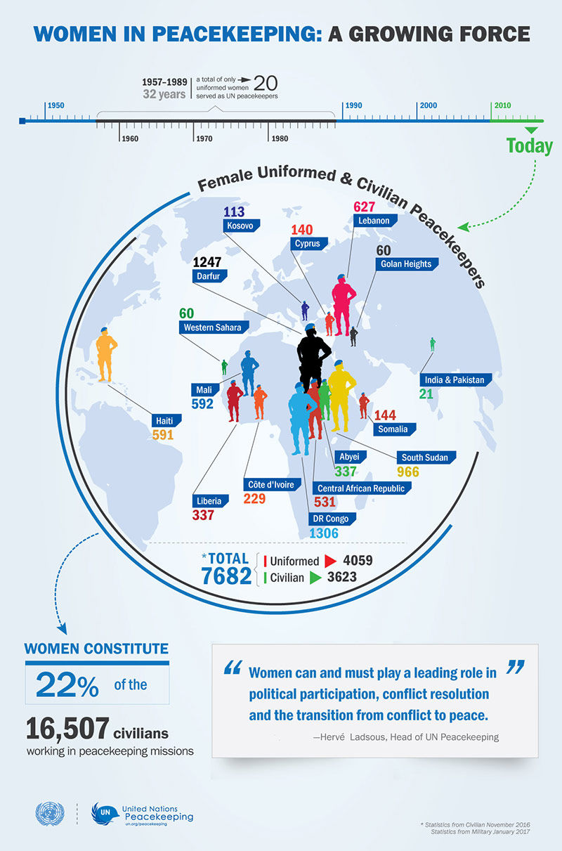 Women in peacekeeping infographic