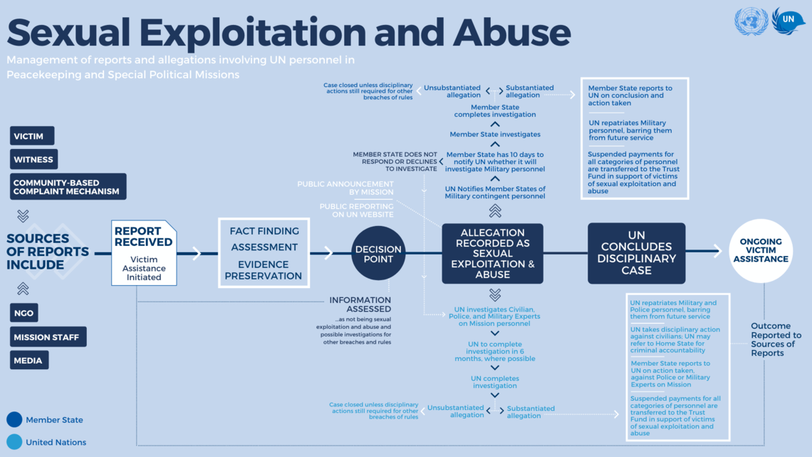 SEA Infographic: Management of Reports and Allegations Involving UN Personnel In Peacekeeping and Special Political Missions