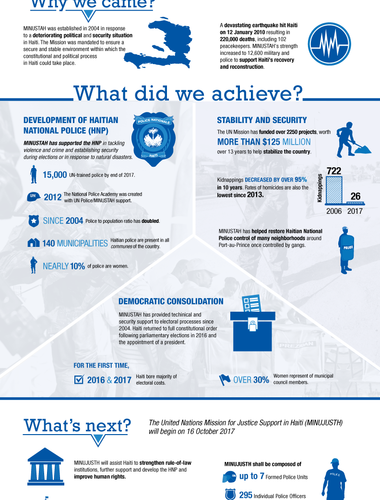 MINUSTAH COMPLETES MANDATE IN HAITI Infographic