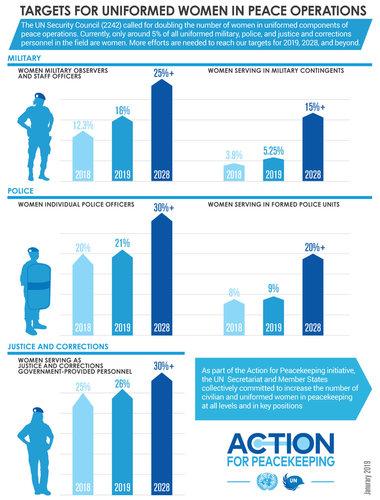 uniformed-gender-parity-strategy-2018-2018-infographic.jpg
