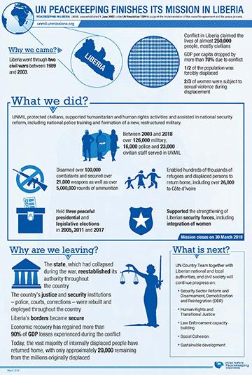 unmil-infographic-sm.jpg